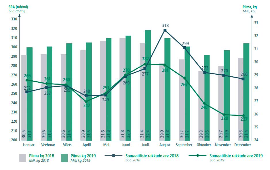 Somaatiliste rakkude arv ja piimatoodang aasta lõikes