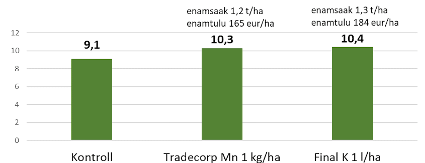 Mangaani ja kaaliumiga väetamise katse tulemused